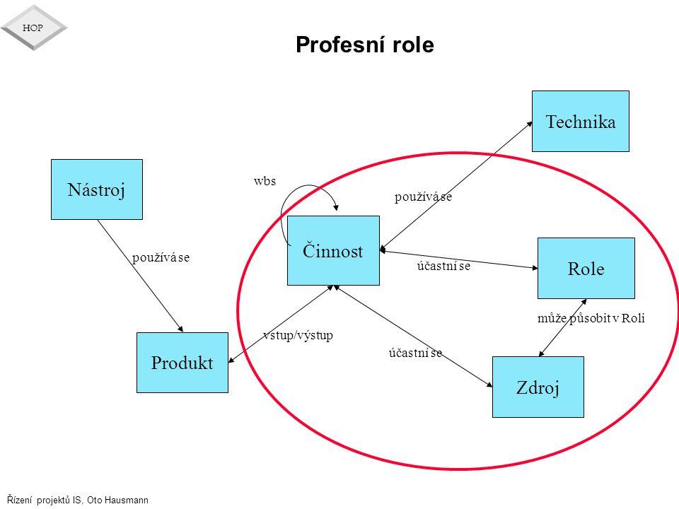 Řízení projektů IS, Oto Hausmann HOP Profesní role Technika Nástroj Činnost Zdroj Role wbs Produkt vstup/výstup používá se účastní se může působit v R