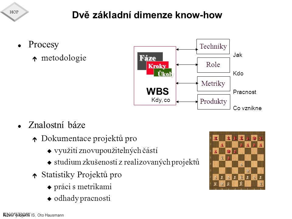 Řízení projektů IS, Oto Hausmann HOP Dvě základní dimenze know-how l Procesy é metodologie l Znalostní báze é Dokumentace projektů pro u využití znovu