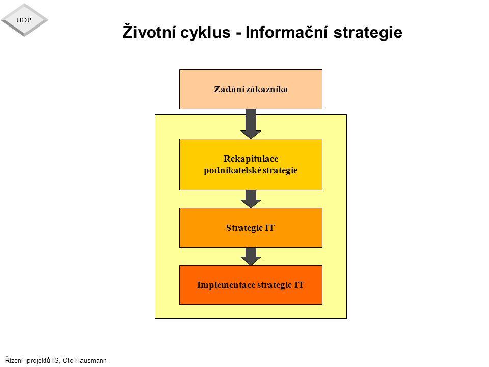 Řízení projektů IS, Oto Hausmann HOP Životní cyklus - Informační strategie Implementace strategie IT Rekapitulace podnikatelské strategie Zadání zákaz