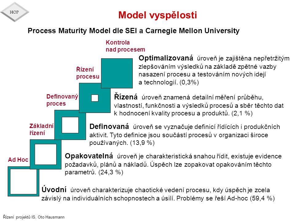 Řízení projektů IS, Oto Hausmann HOP Model vyspělosti Ad Hoc Základní řízení Definovaný proces Řízení procesu Kontrola nad procesem Úvodní úroveň char