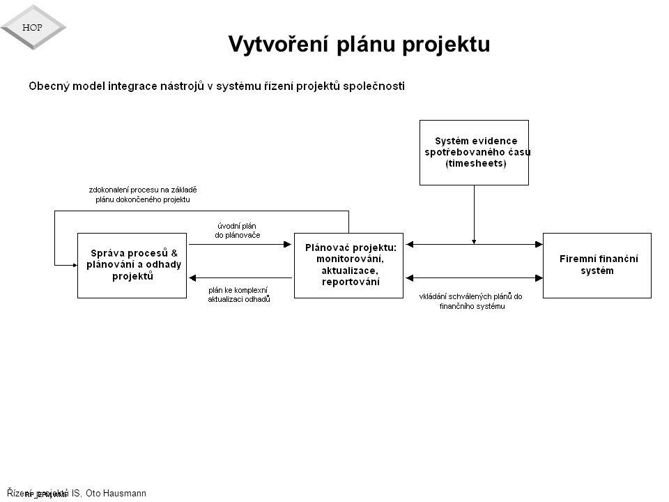 Řízení projektů IS, Oto Hausmann HOP Vytvoření plánu projektu