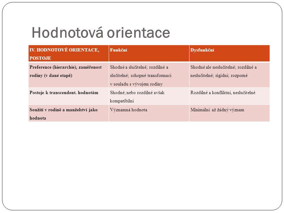 Hodnotová orientace IV. HODNOTOVÉ ORIENTACE, POSTOJE FunkčníDysfunkční Preference (hierarchie), zaměřenost rodiny (v dané etapě) Shodné a slučitelné;