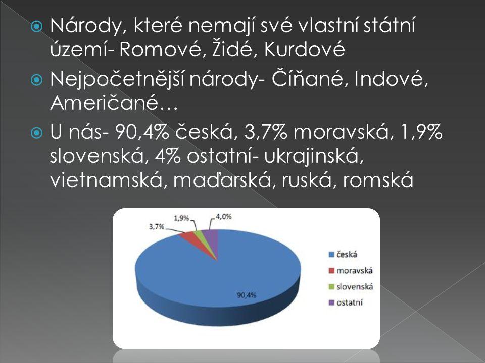  Národy, které nemají své vlastní státní území- Romové, Židé, Kurdové  Nejpočetnější národy- Číňané, Indové, Američané…  U nás- 90,4% česká, 3,7% m