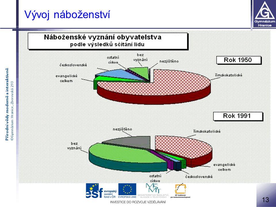 Přírodní vědy moderně a interaktivně ©Gymnázium Hranice, Zborovská 293 Vývoj náboženství 13