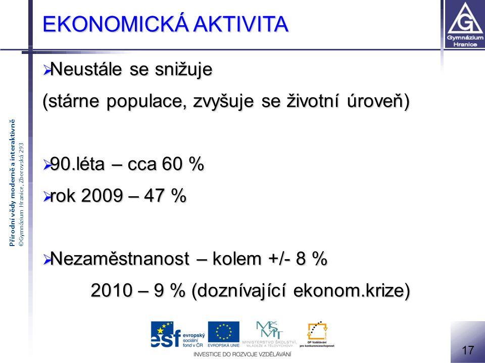 Přírodní vědy moderně a interaktivně ©Gymnázium Hranice, Zborovská 293  Neustále se snižuje (stárne populace, zvyšuje se životní úroveň)  90.léta –