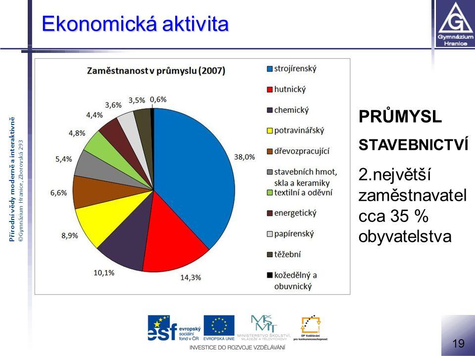 Přírodní vědy moderně a interaktivně ©Gymnázium Hranice, Zborovská 293 Ekonomická aktivita PRŮMYSL STAVEBNICTVÍ 2.největší zaměstnavatel cca 35 % obyv