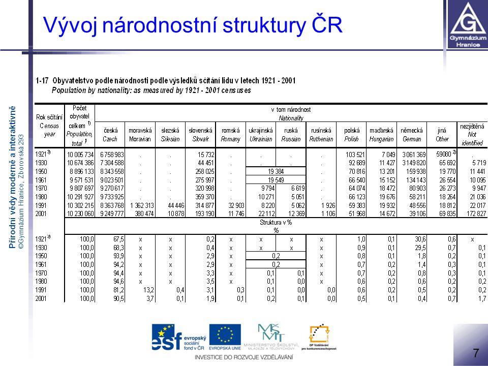 Přírodní vědy moderně a interaktivně ©Gymnázium Hranice, Zborovská 293 českáslovensk á polskáněmeckáromskáostatní 1991 95 %3 %0,6 %0,5 %0,3 %< 1% 2001 94 %2 %0,5 %0,4 %0,1 %3 % 2011 odhad 93 %2 %0,4 %0,3 %???> 4 % Vývoj národnostní struktury 1991 - 2011 ČR – stále národnostně jednotný stát !!.