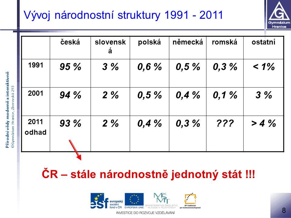 Přírodní vědy moderně a interaktivně ©Gymnázium Hranice, Zborovská 293 českáslovensk á polskáněmeckáromskáostatní 1991 95 %3 %0,6 %0,5 %0,3 %< 1% 2001