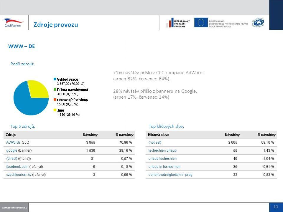 71% návštěv přišlo z CPC kampaně AdWords (srpen 82%, červenec 84%).