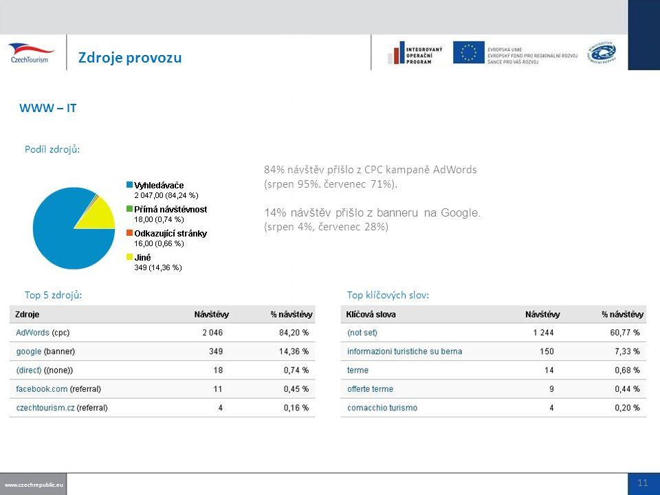84% návštěv přišlo z CPC kampaně AdWords (srpen 95%.