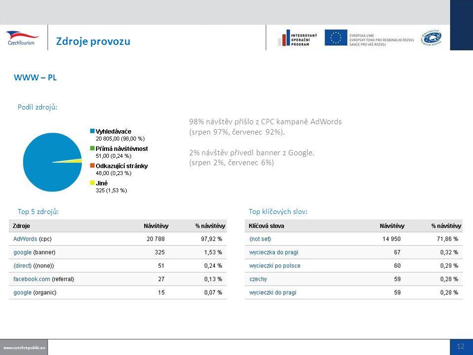 98% návštěv přišlo z CPC kampaně AdWords (srpen 97%, červenec 92%).