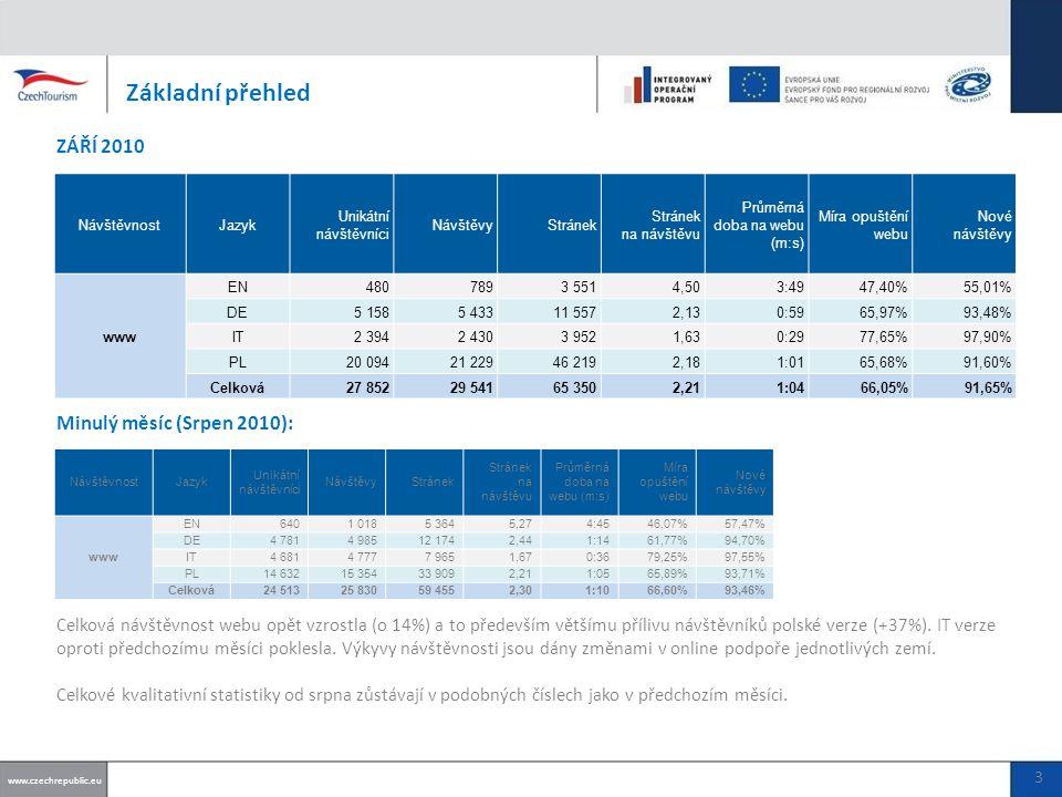 Základní přehled ZÁŘÍ 2010 Celková návštěvnost webu opět vzrostla (o 14%) a to především většímu přílivu návštěvníků polské verze (+37%).