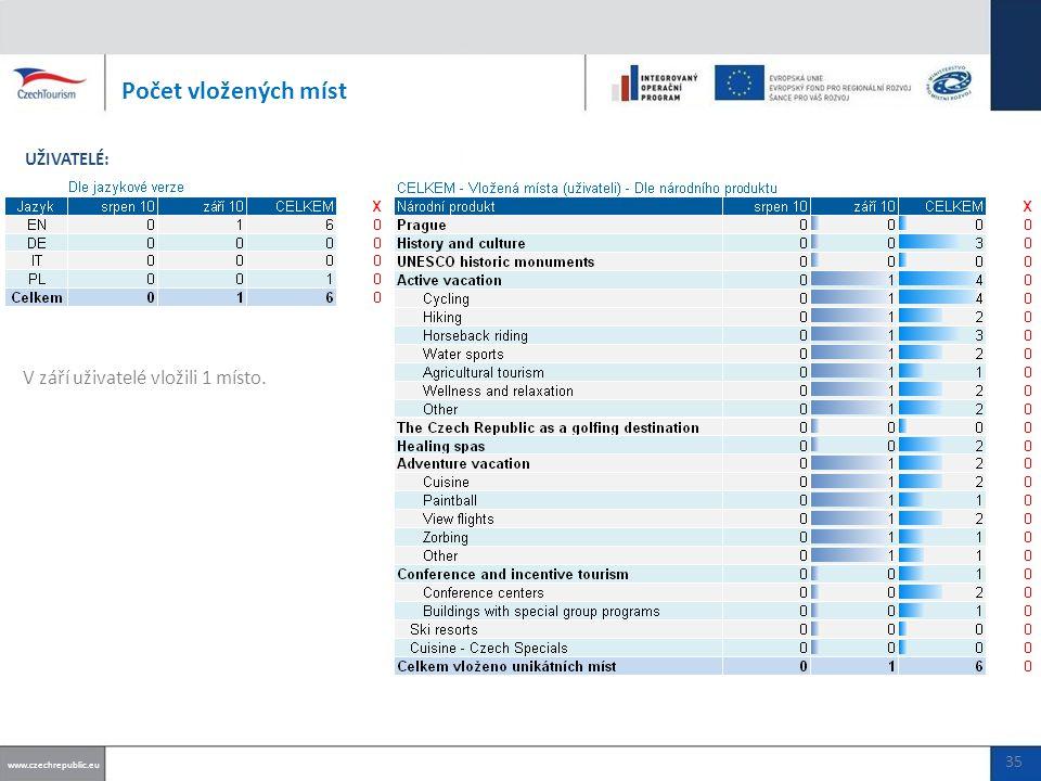 V září uživatelé vložili 1 místo. Počet vložených míst www.czechrepublic.eu UŽIVATELÉ: 35