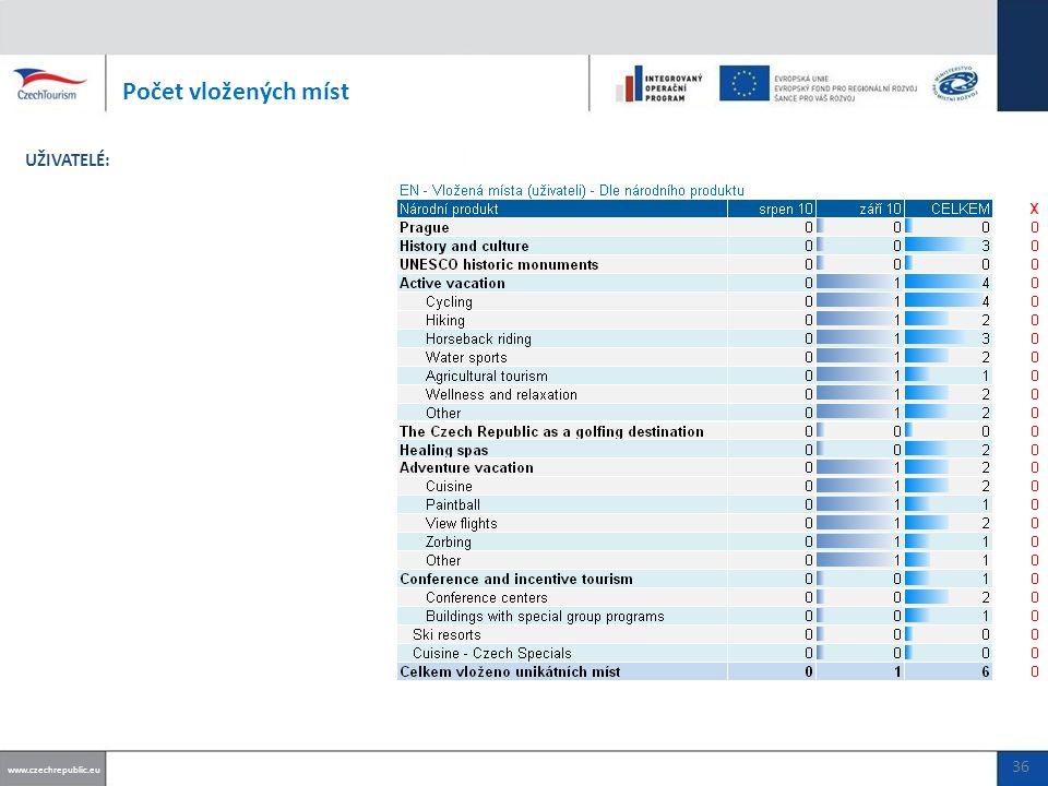 Počet vložených míst www.czechrepublic.eu UŽIVATELÉ: 36