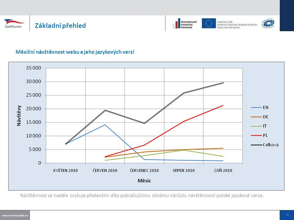 Základní přehled Měsíční návštěvnost webu a jeho jazykových verzí www.czechrepublic.eu 4 Návštěvnost se nadále zvyšuje především díky pokračujícímu silnému nárůstu návštěvnosti polské jazykové verze.