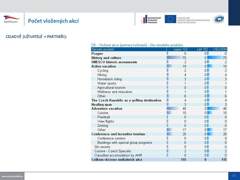 Počet vložených akcí www.czechrepublic.eu CELKOVĚ (UŽIVATELÉ + PARTNEŘI): 48