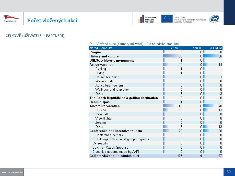 Počet vložených akcí www.czechrepublic.eu CELKOVĚ (UŽIVATELÉ + PARTNEŘI): 50