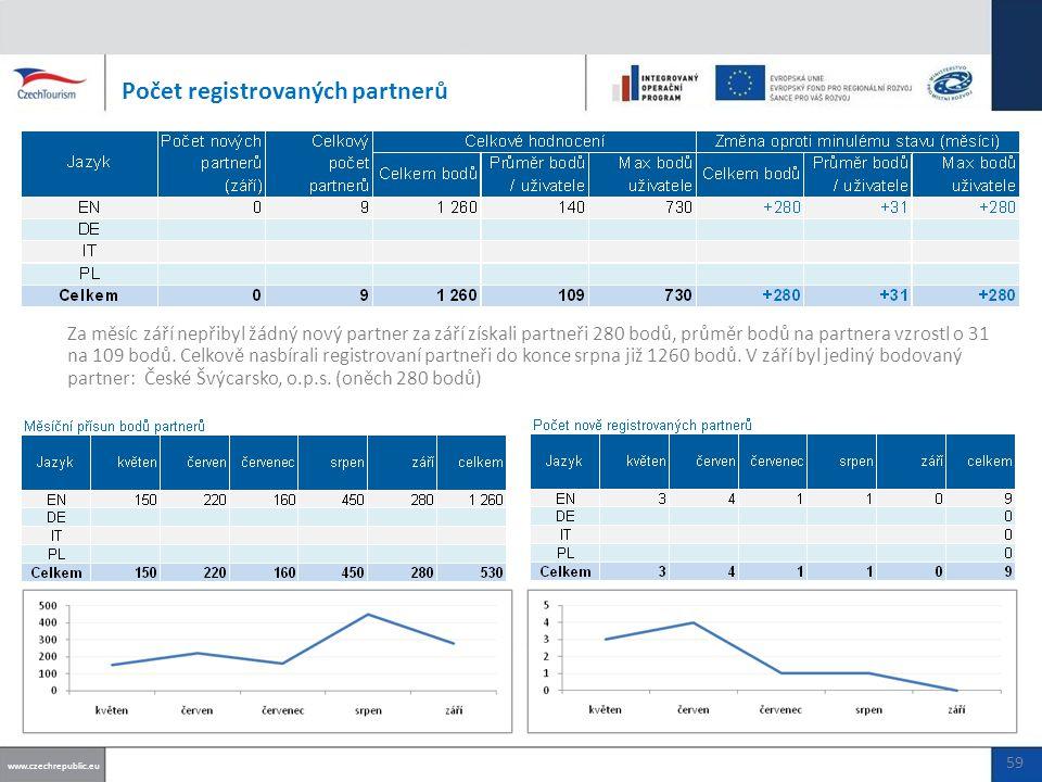 Počet registrovaných partnerů www.czechrepublic.eu 59 Za měsíc září nepřibyl žádný nový partner za září získali partneři 280 bodů, průměr bodů na partnera vzrostl o 31 na 109 bodů.