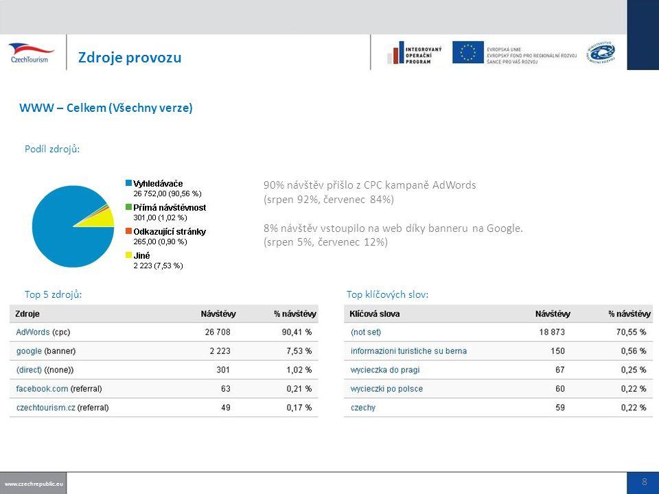 90% návštěv přišlo z CPC kampaně AdWords (srpen 92%, červenec 84%) 8% návštěv vstoupilo na web díky banneru na Google.