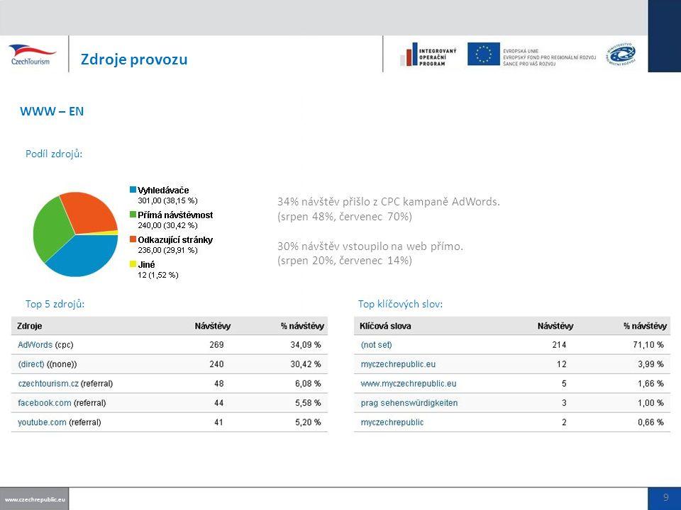 34% návštěv přišlo z CPC kampaně AdWords.
