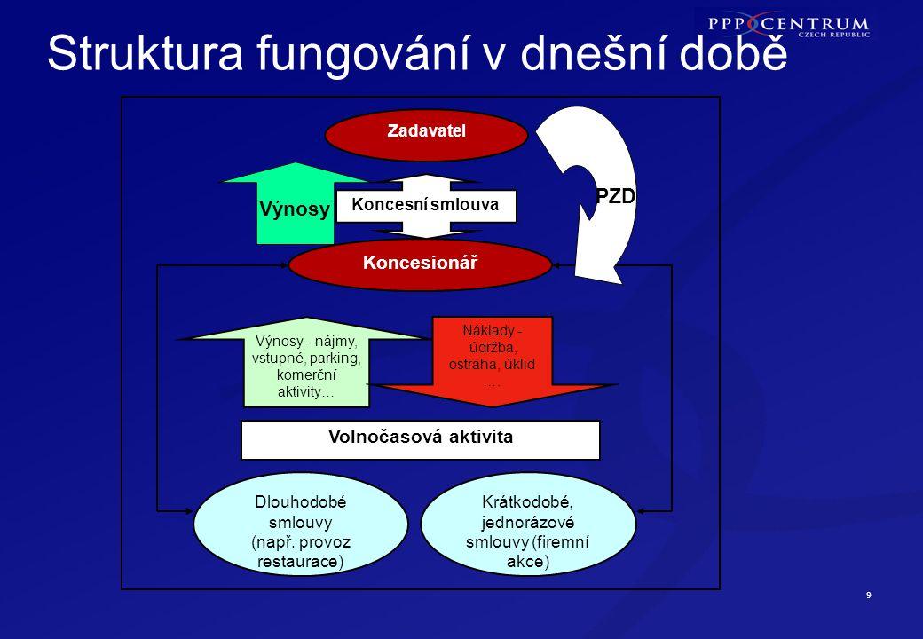9 Struktura fungování v dnešní době Zadavatel Koncesionář Koncesní smlouva Výnosy - nájmy, vstupné, parking, komerční aktivity… Náklady - údržba, ostr