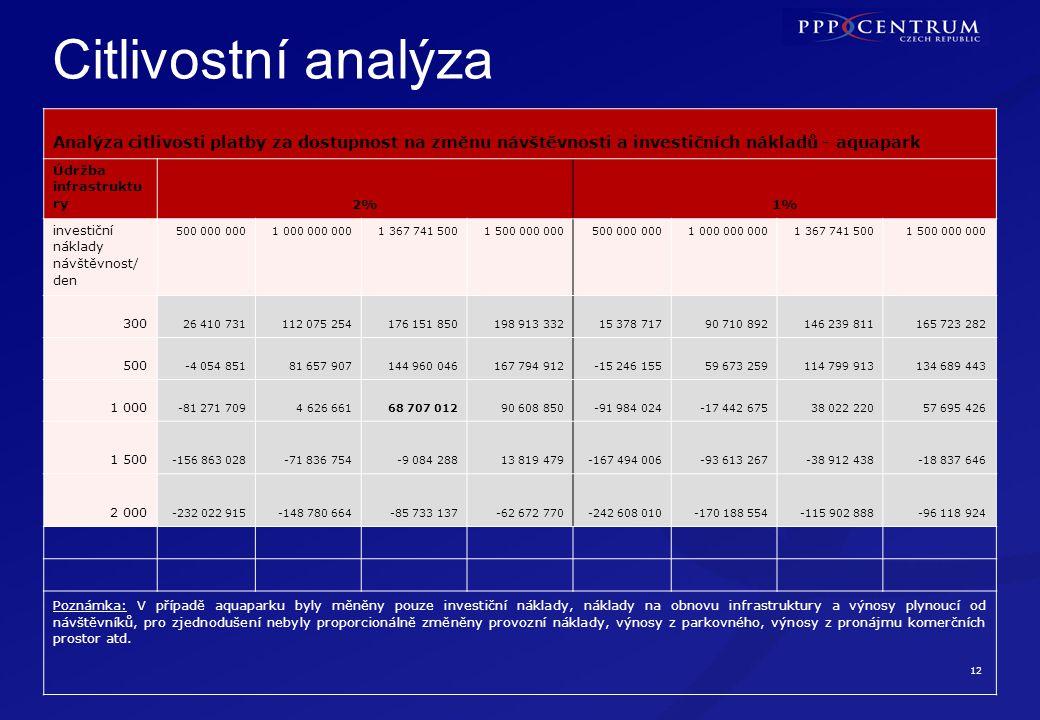 12 Citlivostní analýza Analýza citlivosti platby za dostupnost na změnu návštěvnosti a investičních nákladů - aquapark Údržba infrastruktu ry2%1% inve