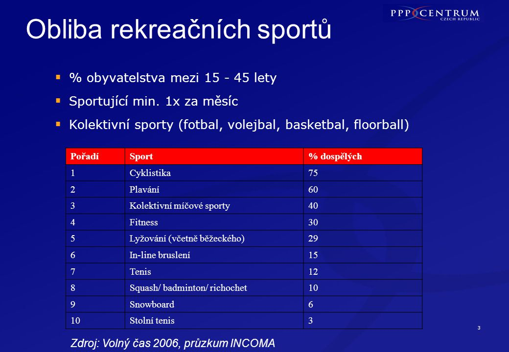 3 Obliba rekreačních sportů  % obyvatelstva mezi 15 - 45 lety  Sportující min. 1x za měsíc  Kolektivní sporty (fotbal, volejbal, basketbal, floorba