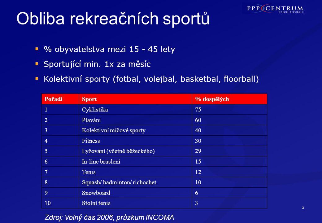 14 www.pppcentrum.cz Ing.Jan Škurek Ředitel, tel: 234 155 350, jan.skurek@pppcentrum.cz PhDr.