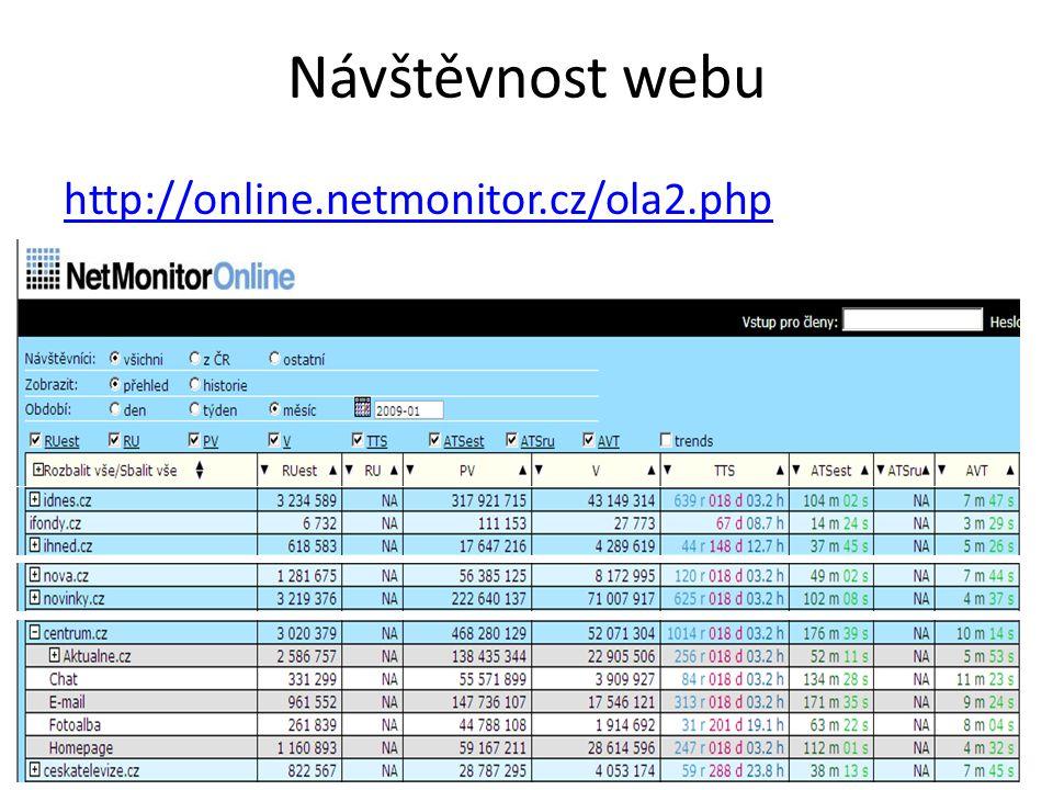 Návštěvnost webu http://online.netmonitor.cz/ola2.php