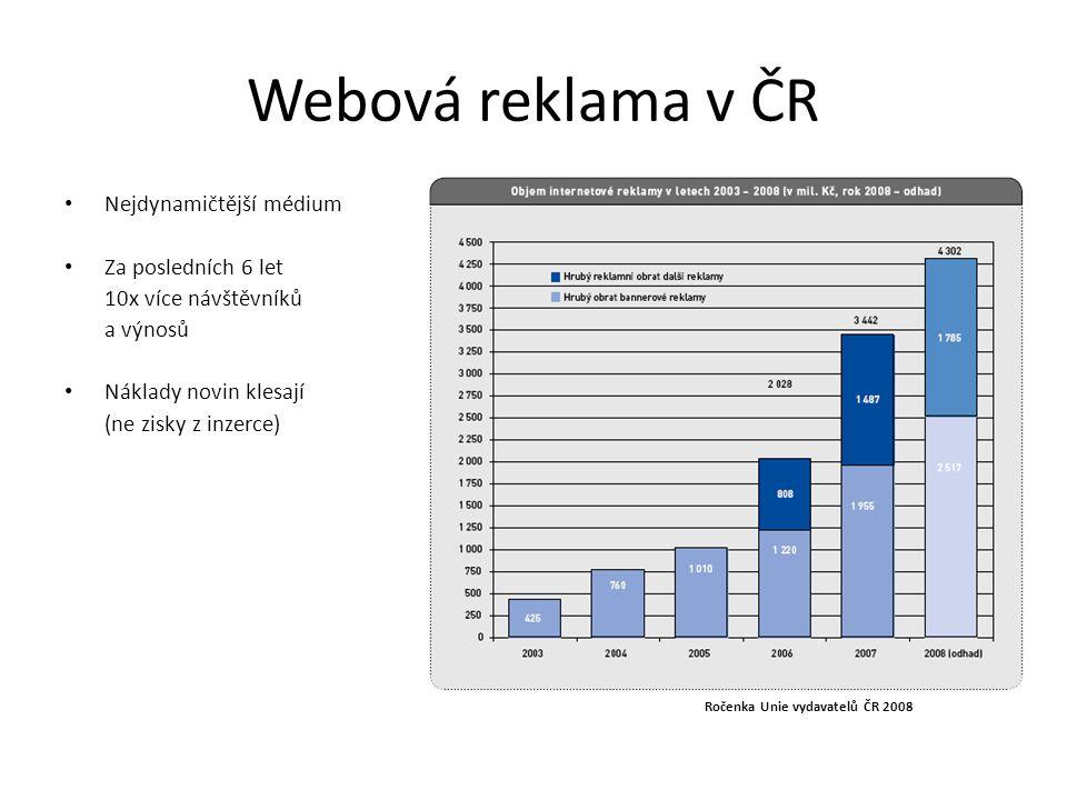 Webová reklama v ČR Nejdynamičtější médium Za posledních 6 let 10x více návštěvníků a výnosů Náklady novin klesají (ne zisky z inzerce) Ročenka Unie v