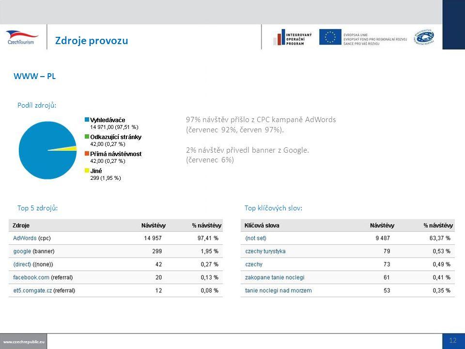97% návštěv přišlo z CPC kampaně AdWords (červenec 92%, červen 97%).
