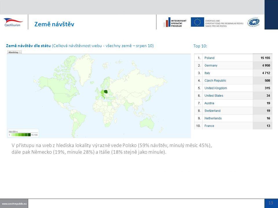 V přístupu na web z hlediska lokality výrazně vede Polsko (59% návštěv, minulý měsíc 45%), dále pak Německo (19%, minule 28%) a Itálie (18% stejně jako minule).