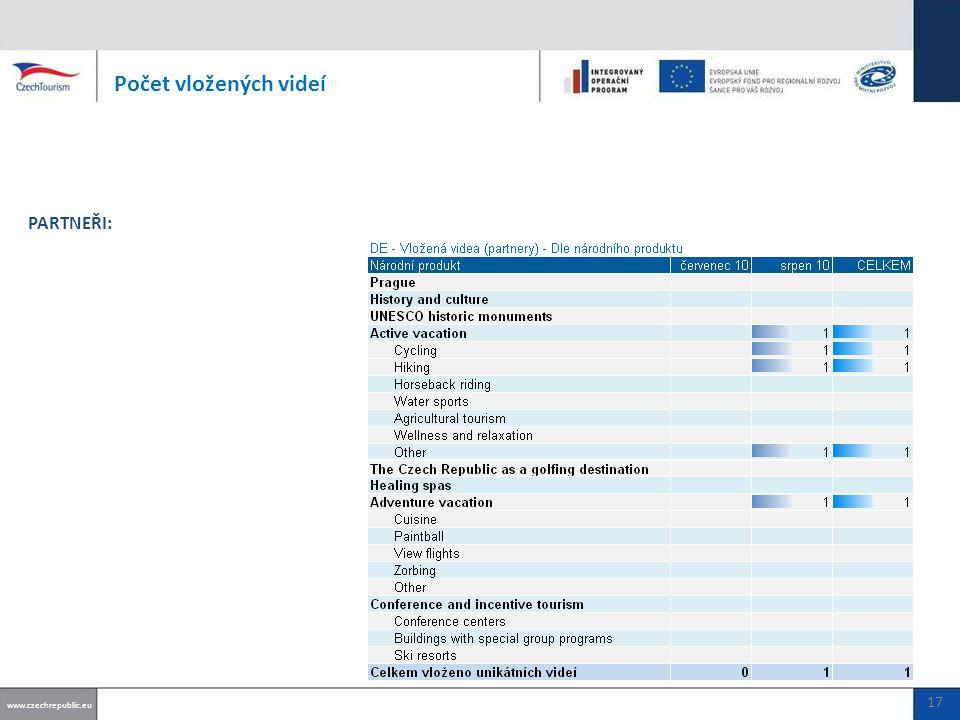 Počet vložených videí www.czechrepublic.eu PARTNEŘI: 17