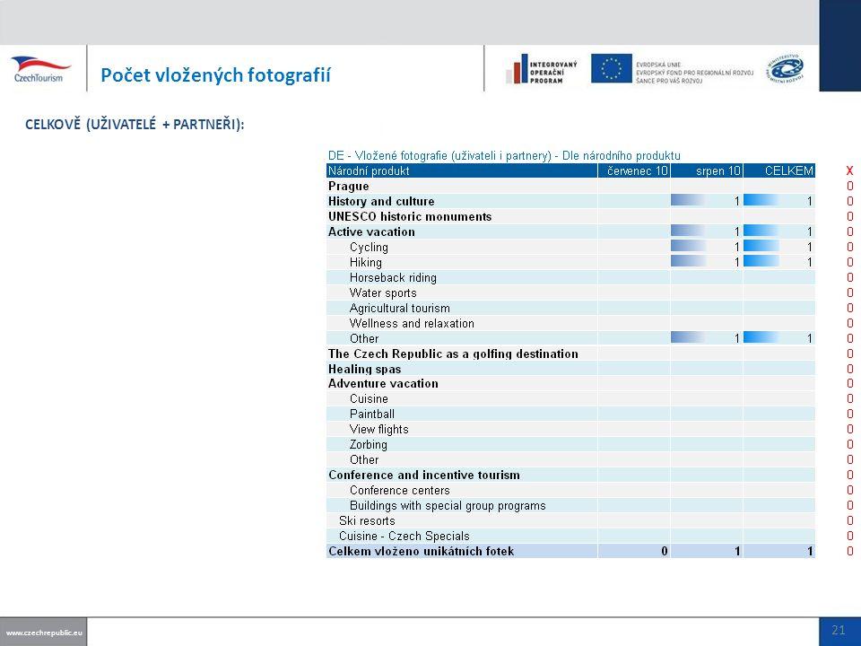 Počet vložených fotografií www.czechrepublic.eu CELKOVĚ (UŽIVATELÉ + PARTNEŘI): 21