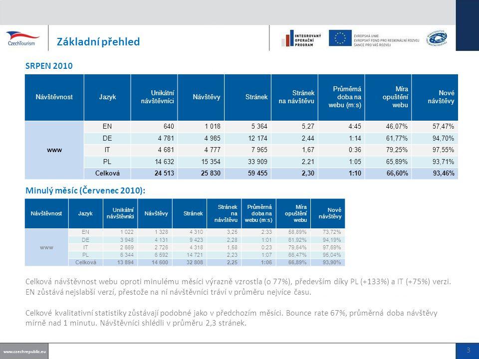 Základní přehled SRPEN 2010 Celková návštěvnost webu oproti minulému měsíci výrazně vzrostla (o 77%), především díky PL (+133%) a IT (+75%) verzi.