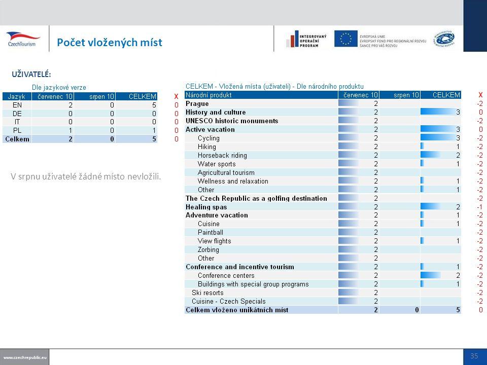V srpnu uživatelé žádné místo nevložili. Počet vložených míst www.czechrepublic.eu UŽIVATELÉ: 35