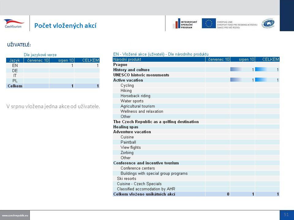V srpnu vložena jedna akce od uživatele. Počet vložených akcí www.czechrepublic.eu UŽIVATELÉ: 51