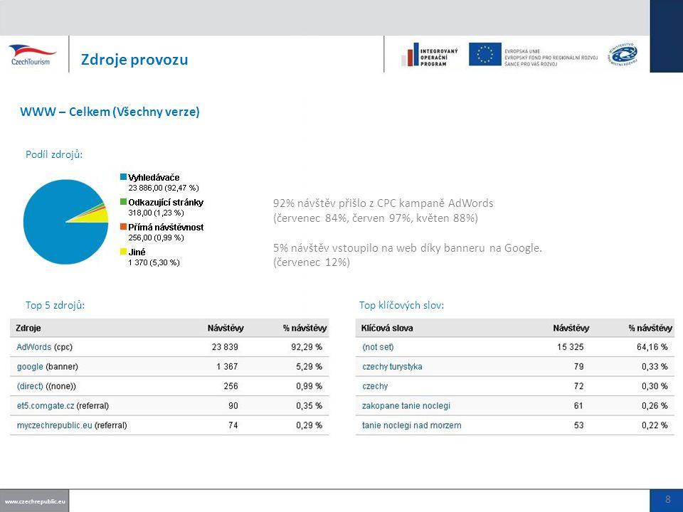 Počet vložených akcí www.czechrepublic.eu CELKOVĚ (UŽIVATELÉ + PARTNEŘI): 49