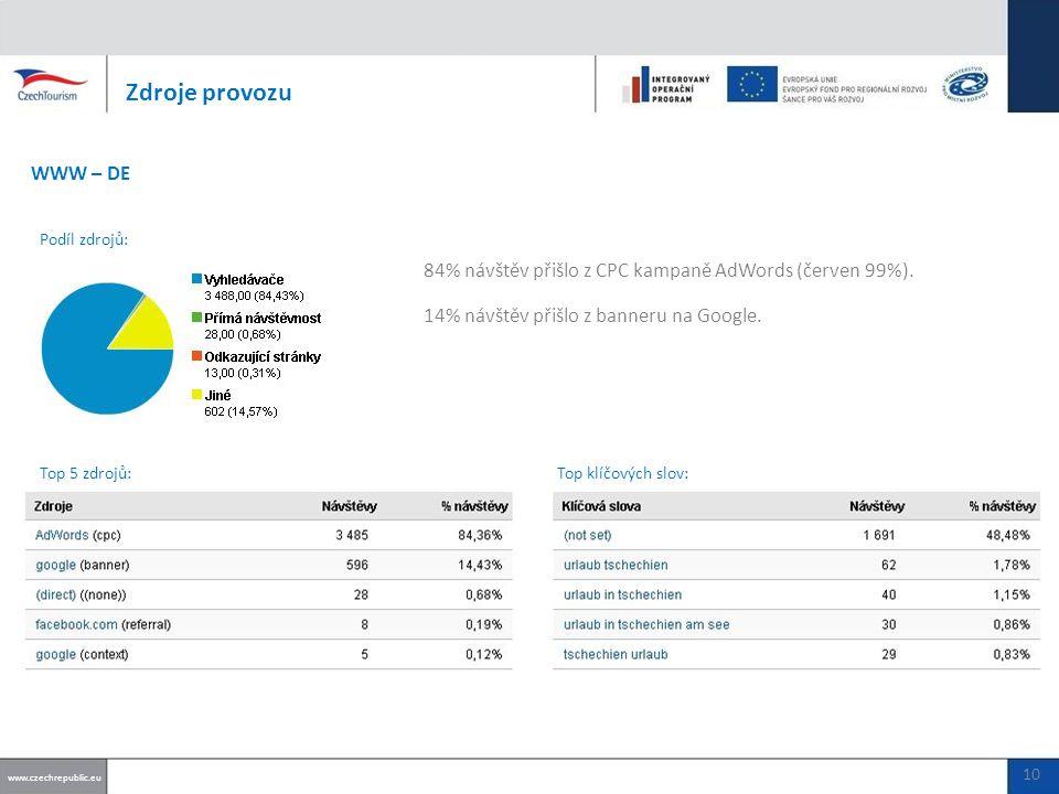 71% návštěv přišlo z CPC kampaně AdWords (červen 97%).