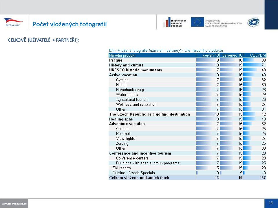 Počet vložených fotografií www.czechrepublic.eu CELKOVĚ (UŽIVATELÉ + PARTNEŘI): 18