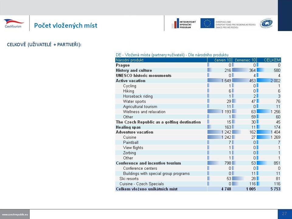 Počet vložených míst www.czechrepublic.eu CELKOVĚ (UŽIVATELÉ + PARTNEŘI): 27