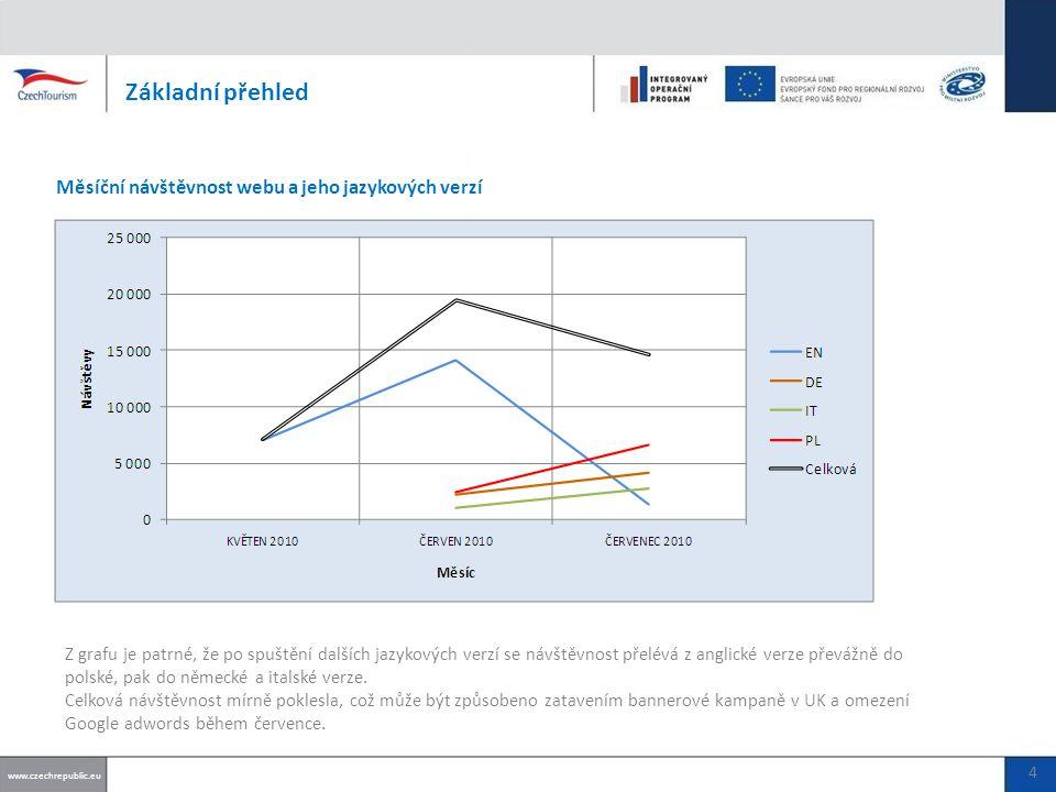 Základní přehled Měsíční návštěvnost webu a jeho jazykových verzí www.czechrepublic.eu 4 Z grafu je patrné, že po spuštění dalších jazykových verzí se návštěvnost přelévá z anglické verze převážně do polské, pak do německé a italské verze.