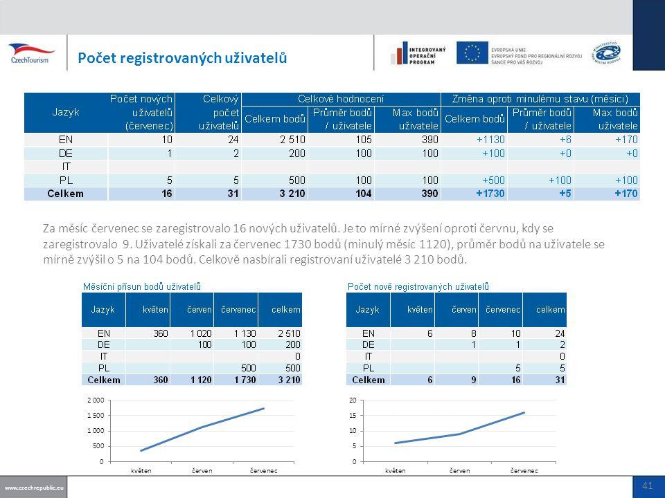 Počet registrovaných partnerů www.czechrepublic.eu 42 Za měsíc červenec přibyl 1 nově registrovaný partner.