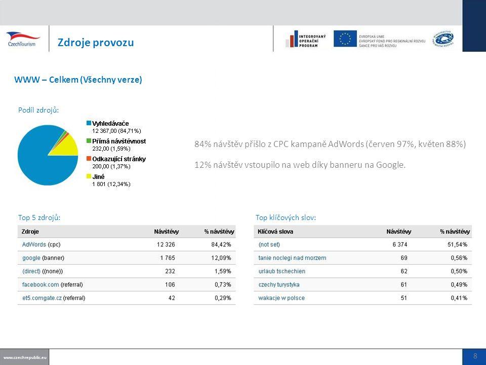 84% návštěv přišlo z CPC kampaně AdWords (červen 97%, květen 88%) 12% návštěv vstoupilo na web díky banneru na Google.