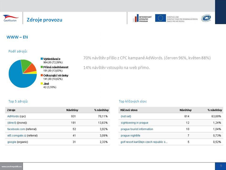 84% návštěv přišlo z CPC kampaně AdWords (červen 99%).