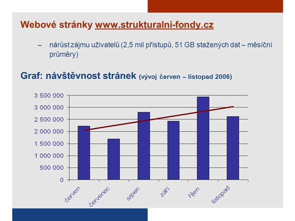 Webové stránky www.strukturalni-fondy.cz –nárůst zájmu uživatelů (2,5 mil přístupů, 51 GB stažených dat – měsíční průměry) Graf: návštěvnost stránek (vývoj červen – listopad 2006)