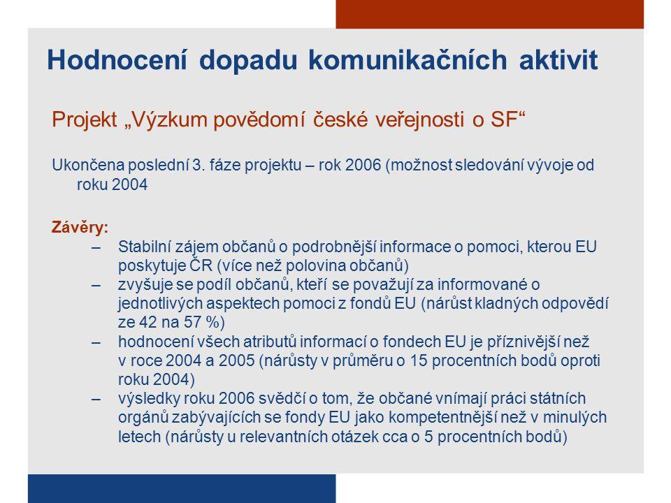 """Projekt """"Výzkum povědomí české veřejnosti o SF Ukončena poslední 3."""