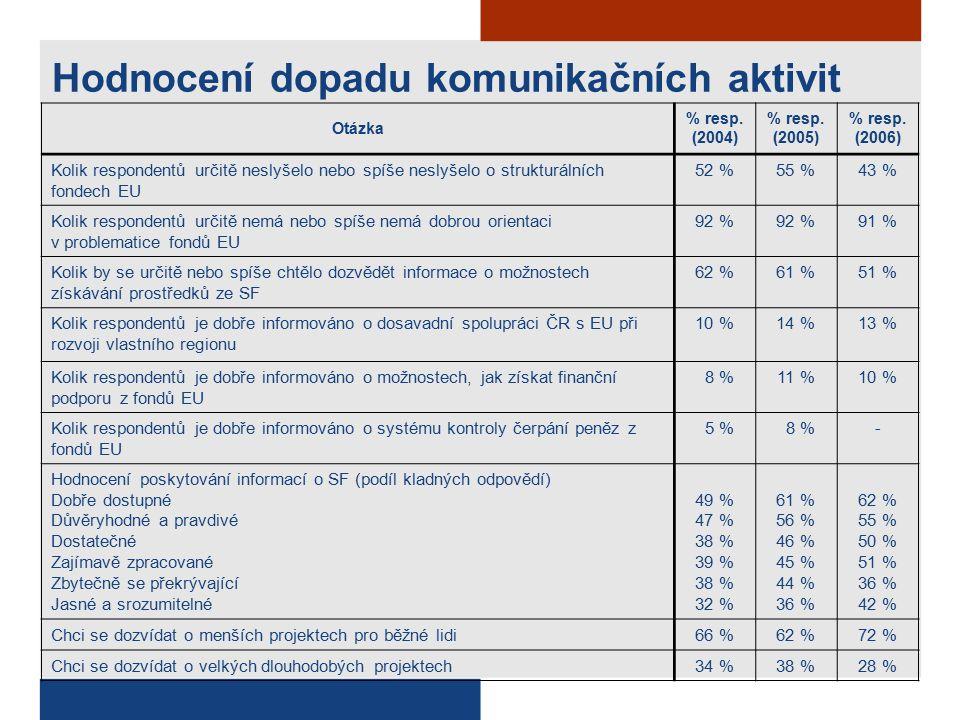 Otázka % resp. (2004) % resp. (2005) % resp.