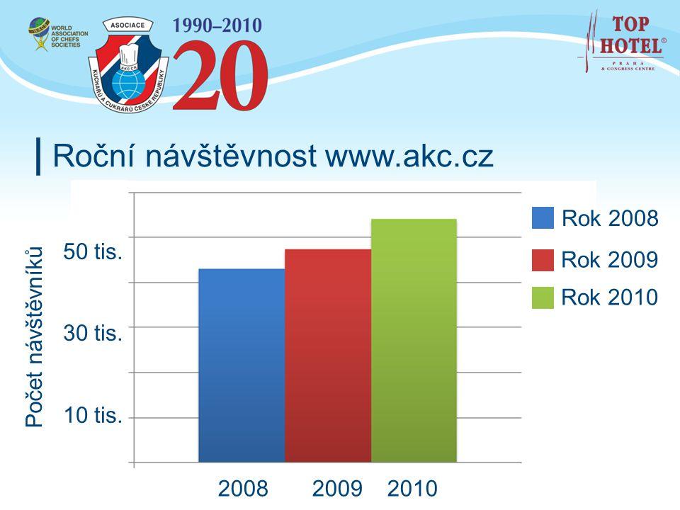 Roční návštěvnost www.akc.cz Rok 2008 Rok 2009 Rok 2010 2008 2009 2010 Počet návštěvníků 50 tis. 30 tis. 10 tis.