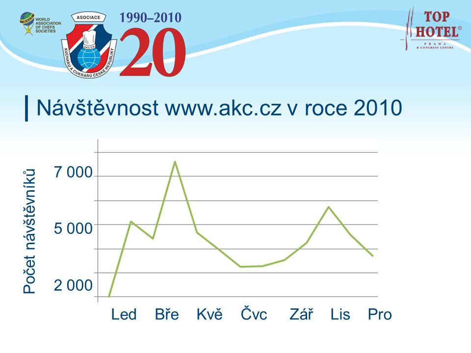Návštěvnost www.akc.cz v roce 2010 Počet návštěvníků 7 000 5 000 2 000 Led Bře Kvě Čvc Zář Lis Pro